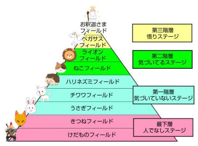 幸福のための人間のレベル論